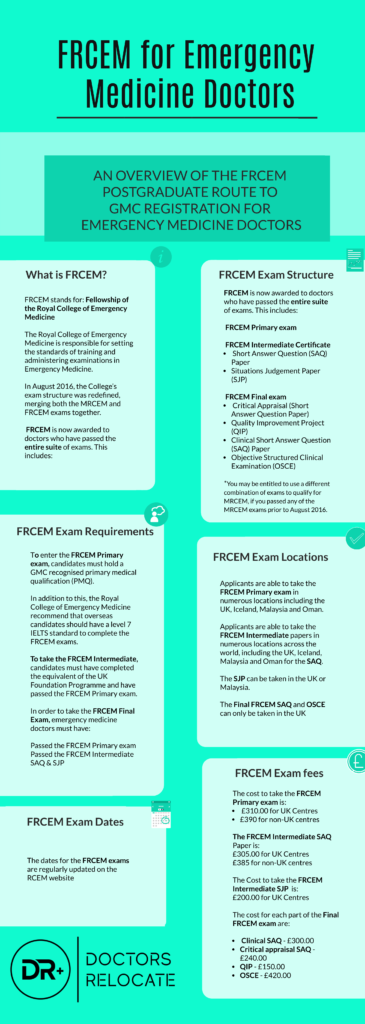 FRCEM Emergency Medicine Doctors
