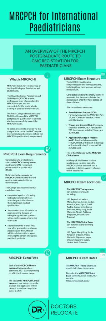 MRCPCH for International Paediatricians