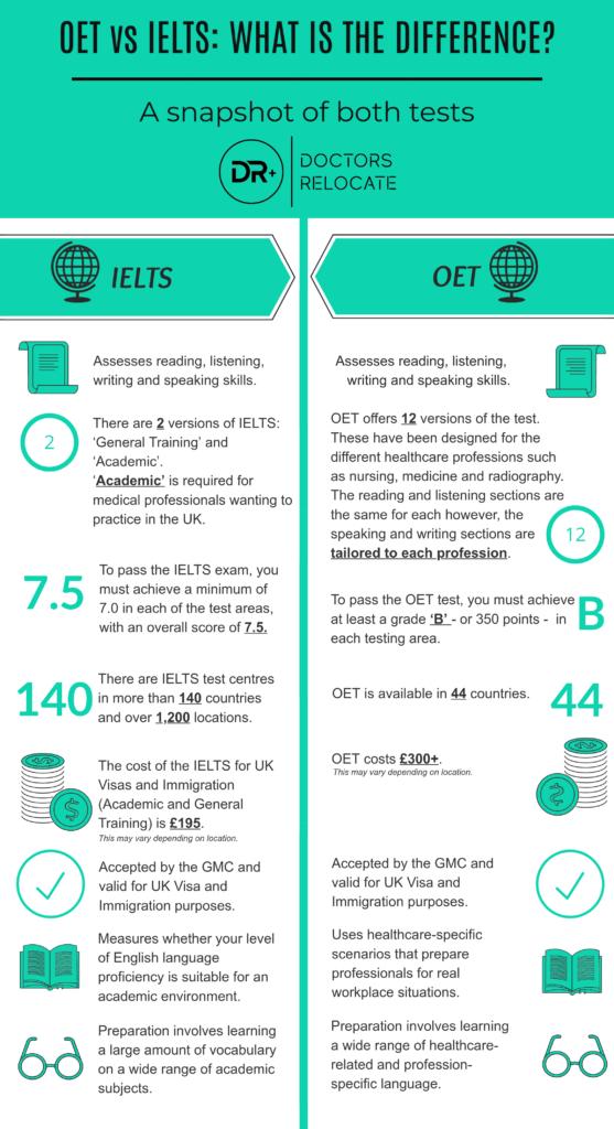 OET vs IELTS