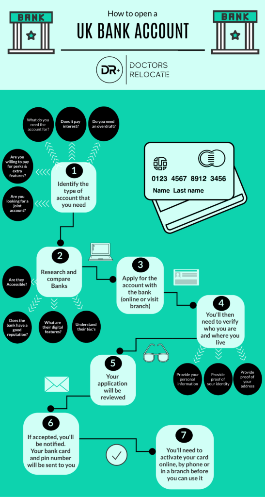 Process of opening a UK Bank Account